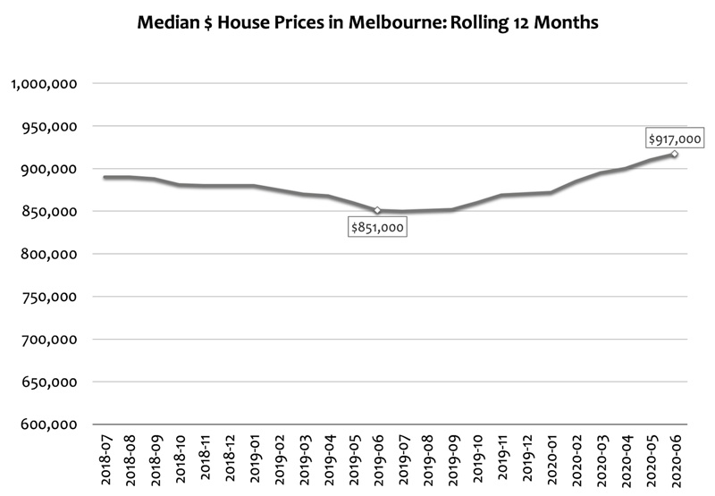 Median House Prices in Melbourne - Rolling 12 Months