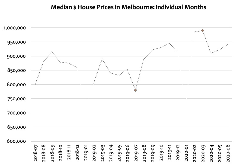 Median House Prices in Melbourne - Individual Months