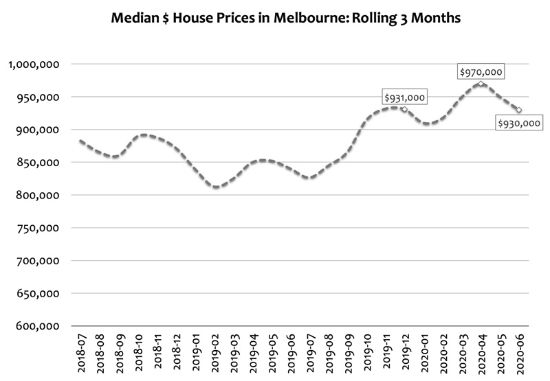 Median House Prices in Melbourne - Rolling 3 Months