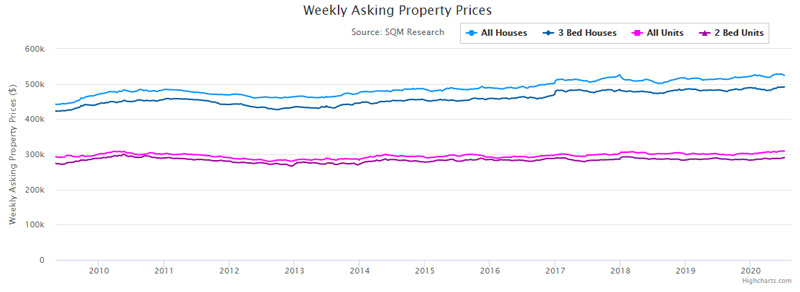 weekly asking property prices