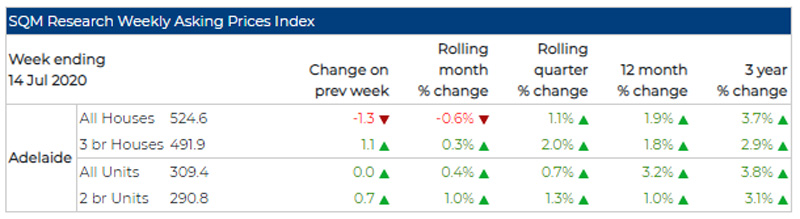 SQM Research weekly asking price index