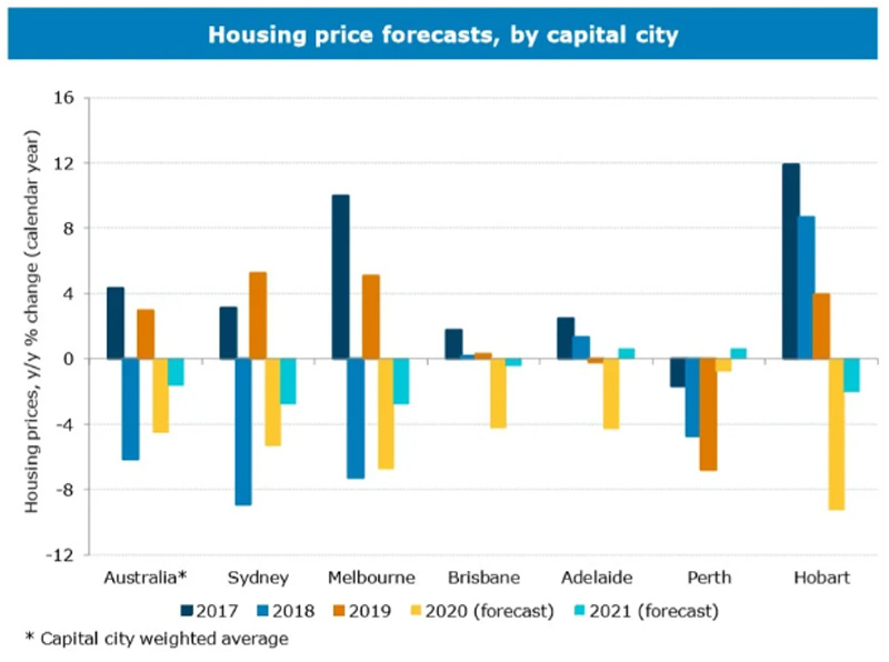Housing price forecasts